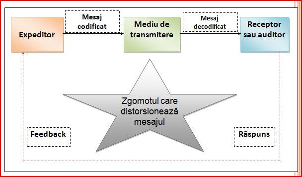 Procesul comunicarii